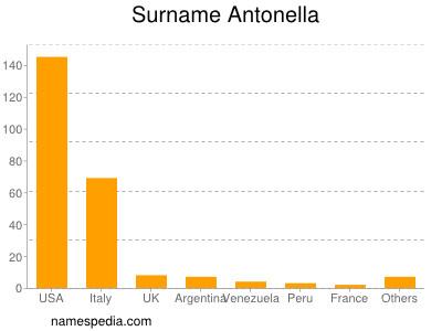 Surname Antonella