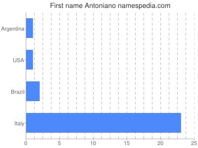 Given name Antoniano