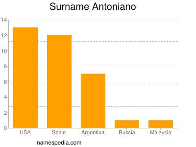 Surname Antoniano
