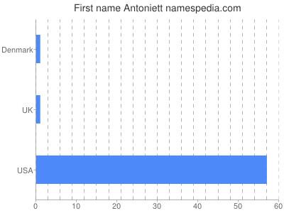 Given name Antoniett