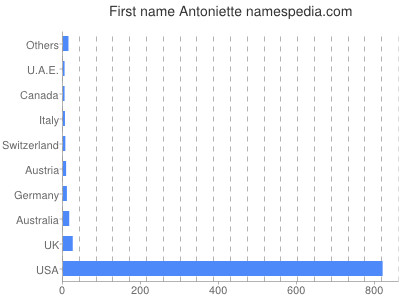 Given name Antoniette