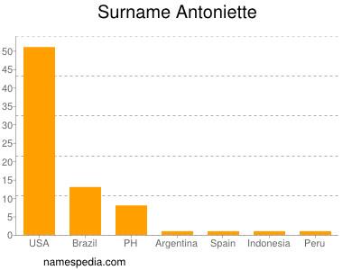 Surname Antoniette