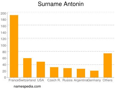 Surname Antonin