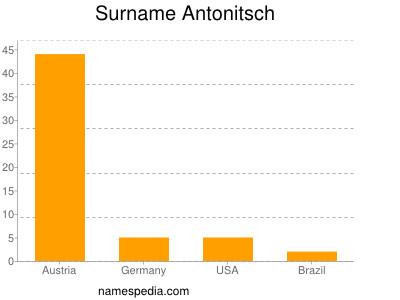 Surname Antonitsch