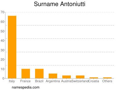 Surname Antoniutti