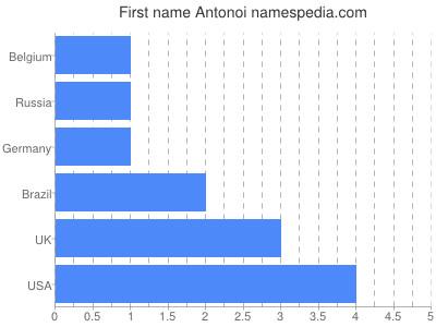 prenom Antonoi
