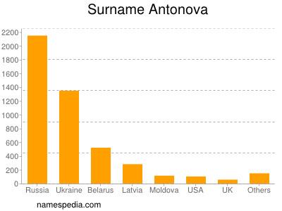 Surname Antonova