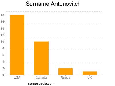 Surname Antonovitch