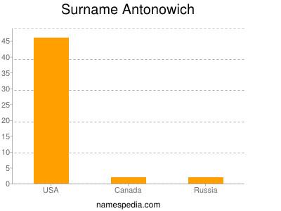 Familiennamen Antonowich
