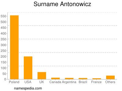Surname Antonowicz