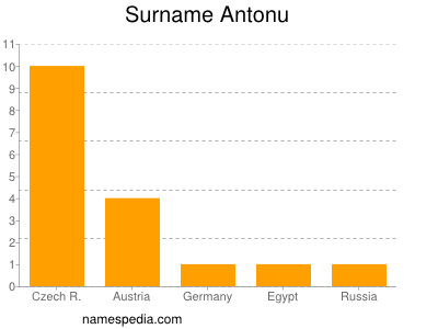 Surname Antonu