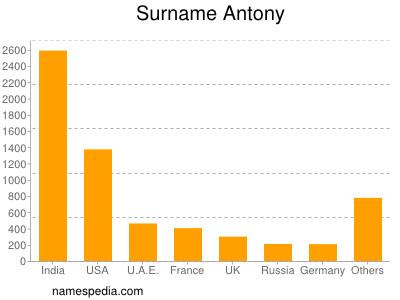 Surname Antony