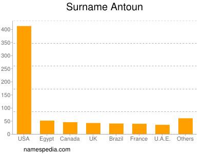 Surname Antoun