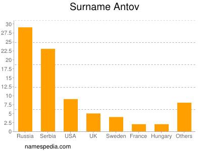 Surname Antov