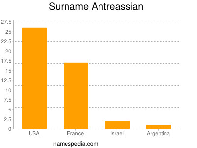 Surname Antreassian