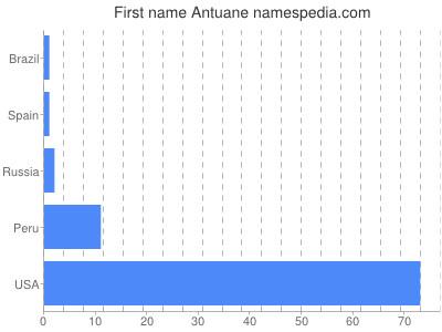 Given name Antuane