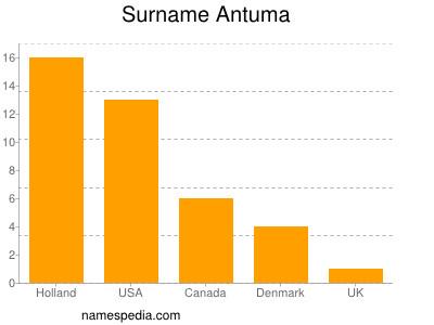 Surname Antuma