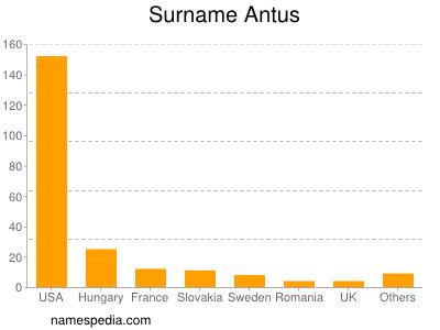 Surname Antus