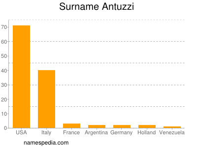 Surname Antuzzi