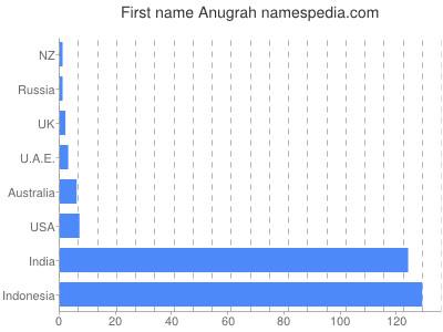 Anugrah - Names Encyclopedia
