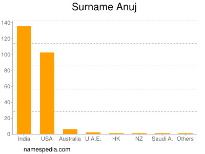 Surname Anuj