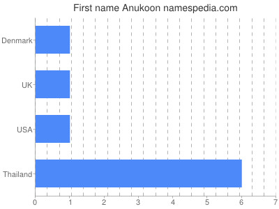Given name Anukoon