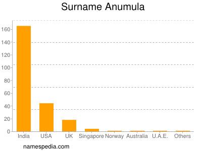 Surname Anumula