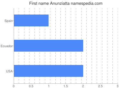 Given name Anunziatta