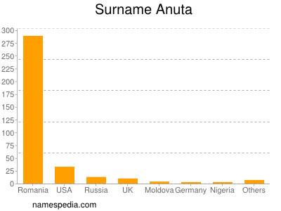 Surname Anuta