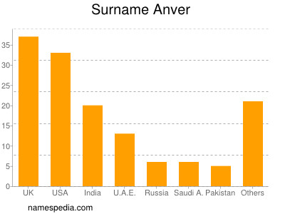 Surname Anver