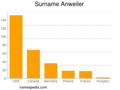 Familiennamen Anweiler