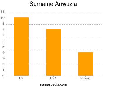 Surname Anwuzia