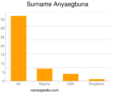 Surname Anyaegbuna