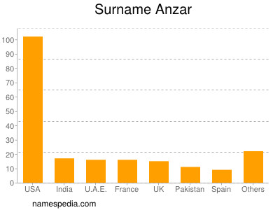 Surname Anzar