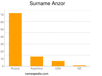 Surname Anzor