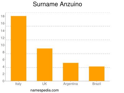 Surname Anzuino