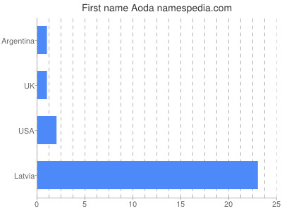 Given name Aoda