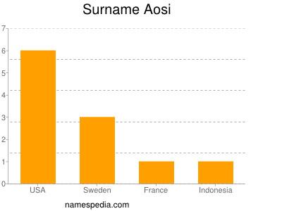 Surname Aosi