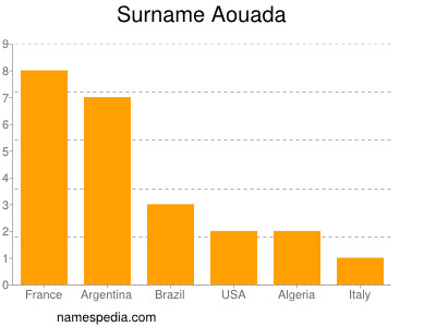 Surname Aouada