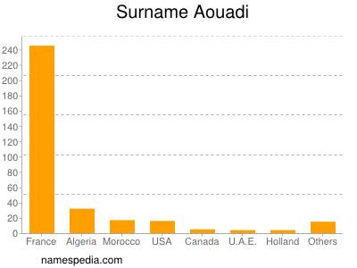 Surname Aouadi