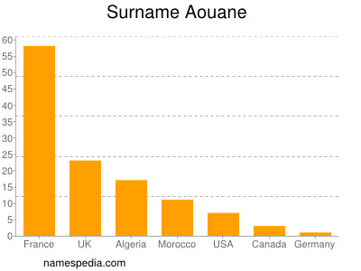 Surname Aouane