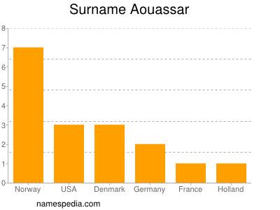 Surname Aouassar