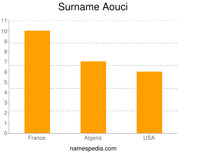 Surname Aouci