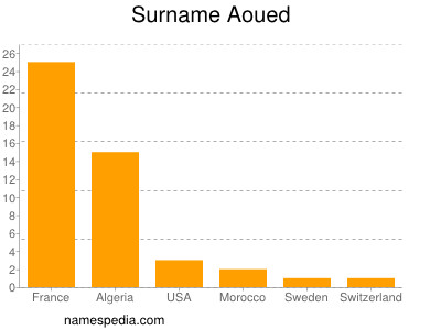 Surname Aoued