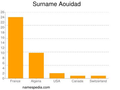 Surname Aouidad