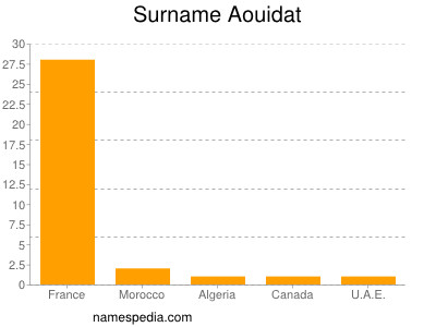 Surname Aouidat