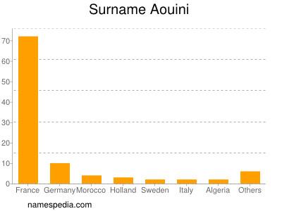 Surname Aouini