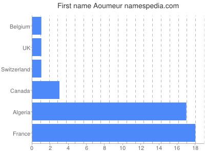 prenom Aoumeur
