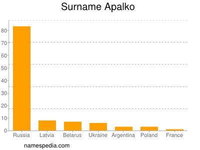 Surname Apalko