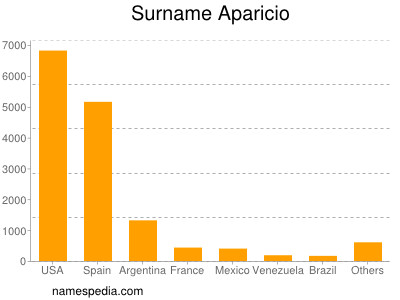 Familiennamen Aparicio
